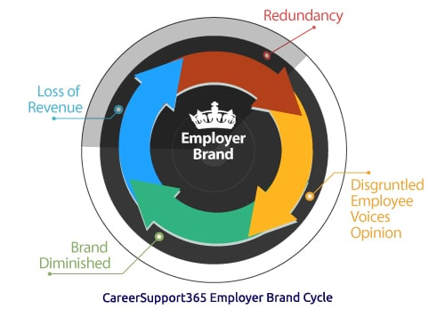 CareerSupport365 Employer Brand Cycle